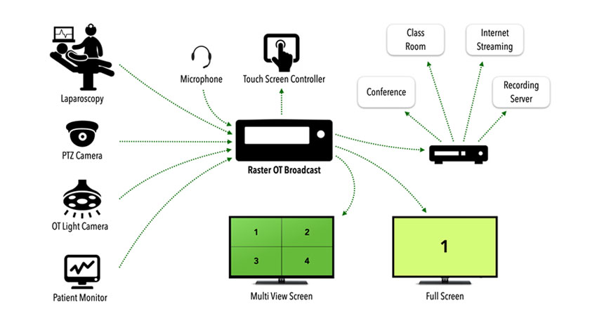 Operation Theatre Device Connectivity